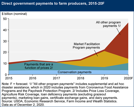 Government farm program payments to farm producers, 2015–20F