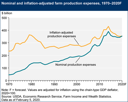 Nominal and inflation-adjusted farm production expenses, 1970–2020F