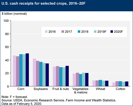 U.S. cash receipts for selected crops, 2016–20F