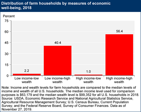 Distribution of farm households by measures of economic well-being, 2018