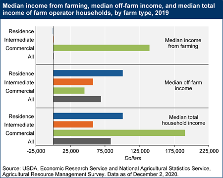 Median income from farming, median off-farm income, and median total income of farm operator households, by farm type, 2019