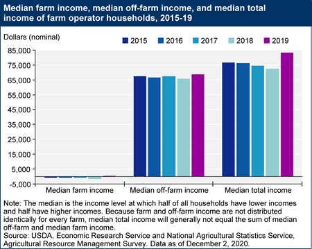 Median farm income, median off-farm income, and median total income of farm operator households, 2015-19