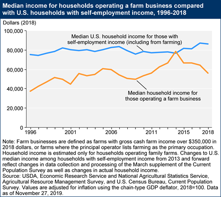 Median income for households operating a farm business compared with U.S. households with a self-employed head, 1996-2018