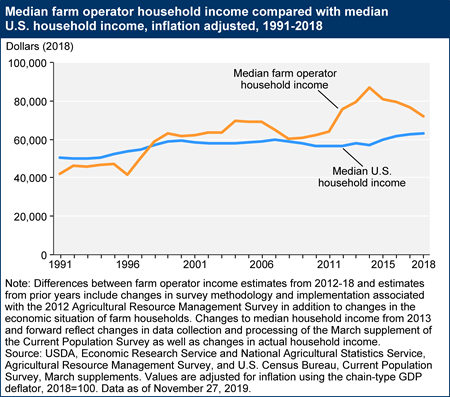 Median farm operator household income compared with median U.S. household income, inflation adjusted, 1991-2018