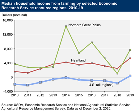 Median household income from farming by selected Economic Research Service resource regions, 2010-19