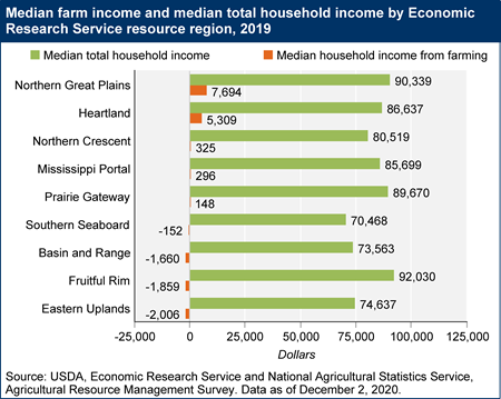 Median farm income and median total household income by Economic Research Service resource region, 2019
