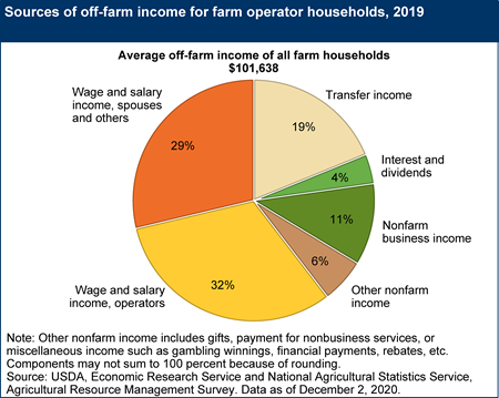 Sources of off-farm income for farm operator households, 2019