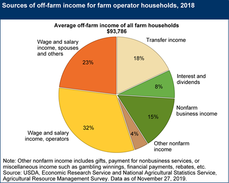 Sources of off-farm income for farm operator households, 2018