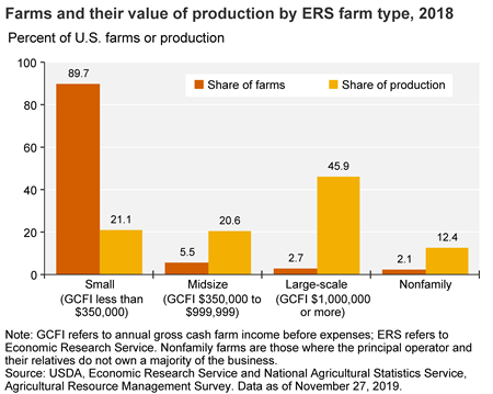 Bar chart of farm number and output by size category