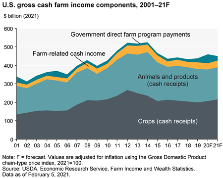 U.S. gross cash farm income to fall slightly in 2021