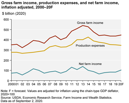 U.S. net farm income forecast to increase in 2020
