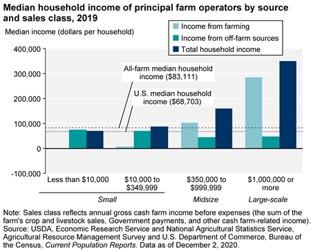 Most farmers receive off-farm income, but small-scale operators depend on it