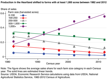 A chart shows that production in the Heartland region shifted to farms with at least 1,000 acres between 1982 and 2012.