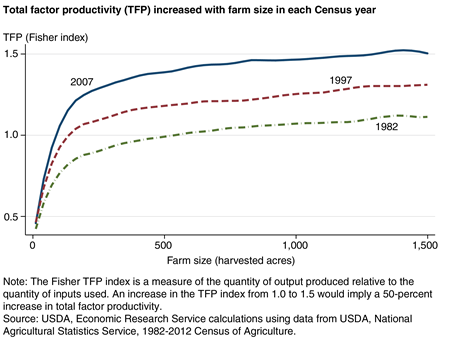 A chart shows that total factor productivity (TFP) in the Heartland region increased with farm size in each Census year.