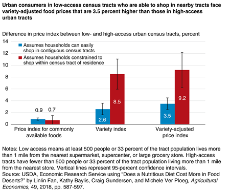 A bar chart showing the percent difference between low- and high-food access urban census tracts for three types of price and/or variety indices