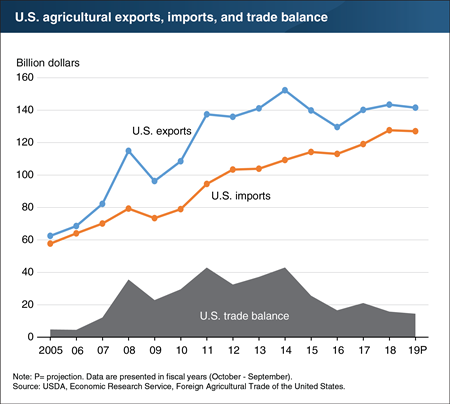 The U.S. agricultural trade balance is projected to decline in fiscal year 2019 to its lowest level since 2007