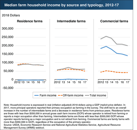 Household income for the largest farms fell in 2017, driven by lower returns from farming