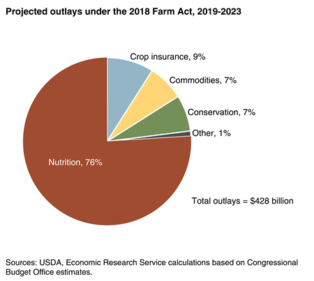 Pie chart shows project outlays under the 2018 Farm Act, 2019-2023