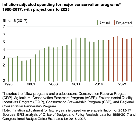 Inflation-adjusted spending for major conservation programs 1996-2017, with projections to 2023