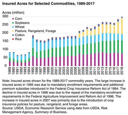 Insured acres for selected commodities, 1989-2018