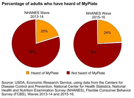 Percentage of adults who have heard of MyPlate