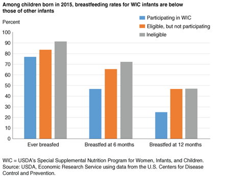 Bar chart showing U.S. breastfeeding rates for WIC infants and non-WIC infants in 2015