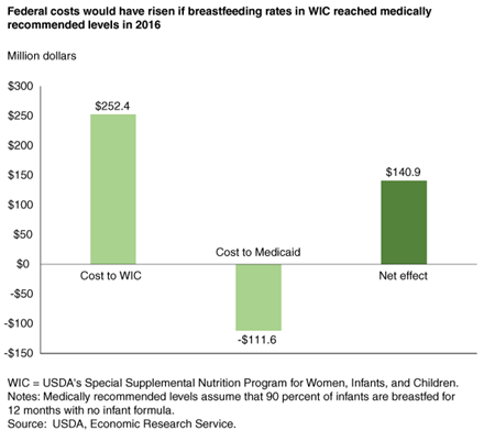 Bar chart showing change in cost to the WIC program and Medicaid if breastfeeding rates in WIC had reached medically recommended levels in 2016