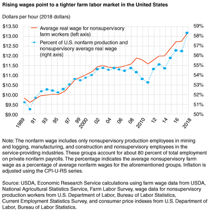 Line chart shows average real wages for nonsupervisory farm workers compared to percent of U.S. nonfarm production and nonsupervisory average real wage