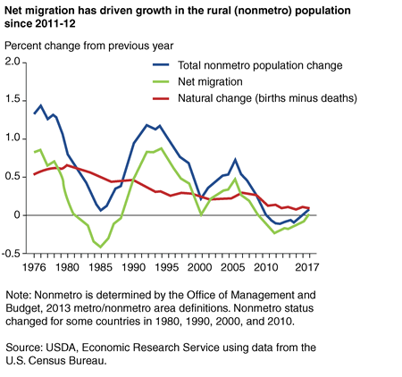 Line chart shows rural (nonmetro) population change and its components, 1976-2017
