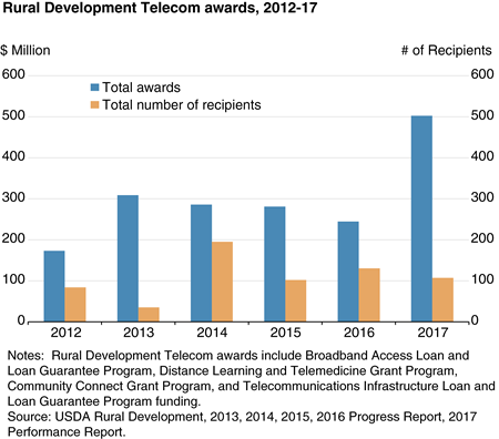 Bar chart shows Rural development telecom awards, 2012-17