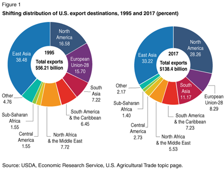 Modified pie charts show percentage shares of different regions in U.S. agricultural exports, 1995-2017