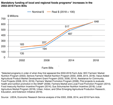 Line chart shows increases in mandatory funding of local and regional foods programs in the 2002-2018 Farm Bills