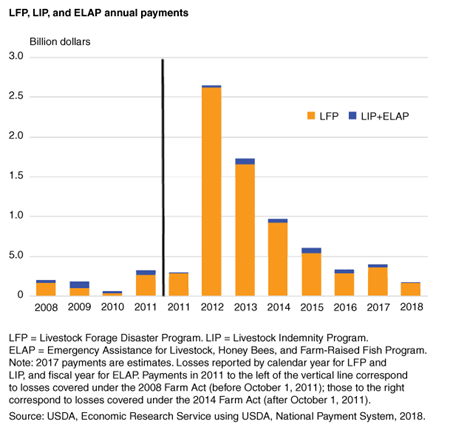 Bar chart shows LFP, IP, and ELAP annual payments, 2008-2018