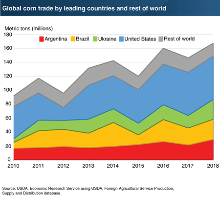 Argentina, Brazil, and Ukraine are capturing the growth in global corn trade