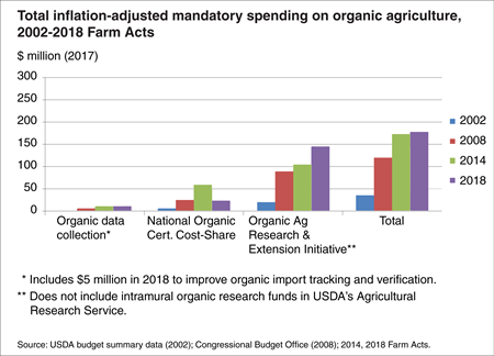 Bar chart shows total inflation-adjusted mandatory spending on organic agriculture for the Farm Acts of 2002, 2008, 2014, and 2018
