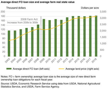 Chart shows average direct farm ownership loan size and average farm real estate value