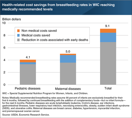 Higher breastfeeding rates among WIC participants would yield health-related cost savings