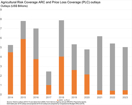 Agricultural Risk Coverage (ARC) and Price Loss Coverage (PLC) outlays