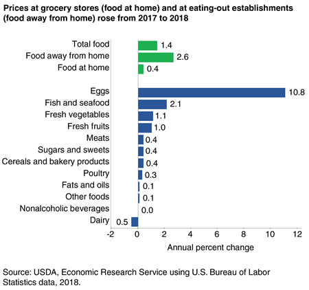 A bar chart showing the annual percent change in food prices from 2017 to 2018.