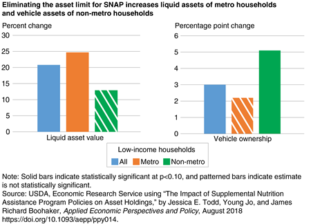 Bar chart showing changes in liquid asset value and vehicle ownership for all households, metro households, and non-metro households when the asset limit for SNAP eligibility is eliminated.