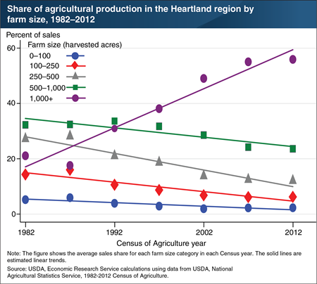Crop production in the Heartland has shifted to farms with at least 1,000 acres