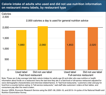 Adults who use restaurant nutrition information consume fewer calories per day than similar adults who do not use the information