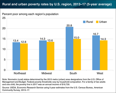 Poverty rates in rural and urban areas vary across U.S. regions