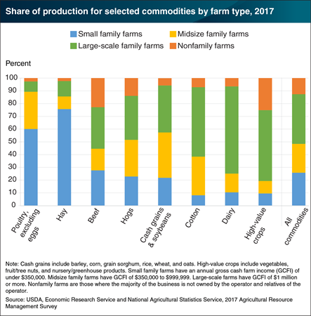Small farms represented one-quarter of total production in 2017; share varied by commodity