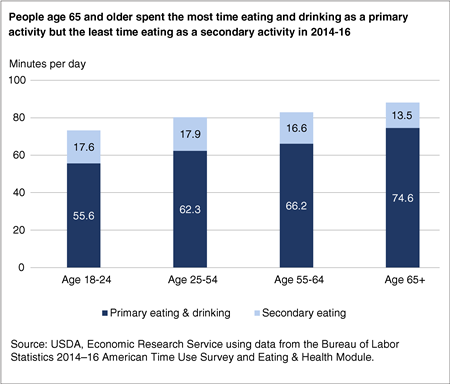 Stacked bar chart showing the number of minutes spent in eating and drinking as a primary and secondary activity by age on an average day in 2014-16