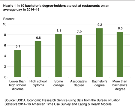 Bar chart showing the percent of adults eating out on an average day in 2014-16 by educational attainment