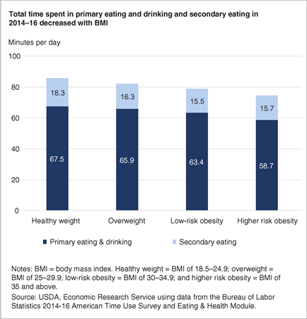 Stacked bar chart showing the number of minutes spent in eating and drinking as a primary and secondary activity by weight status on an average day in 2014-16