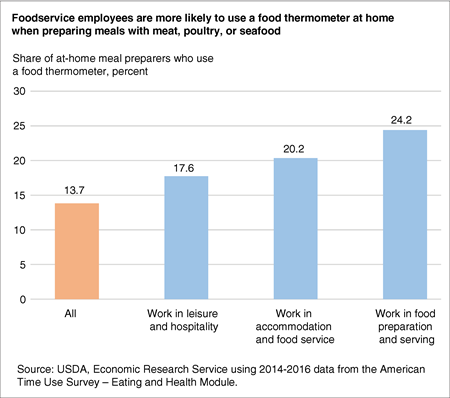 Bar chart showing the share of at-home meal preparers who use a food thermometer among all at-home preparers and those who work in the foodservice industry