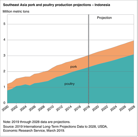 Area chart showing pork and poultry production projections in Indonesia through 202