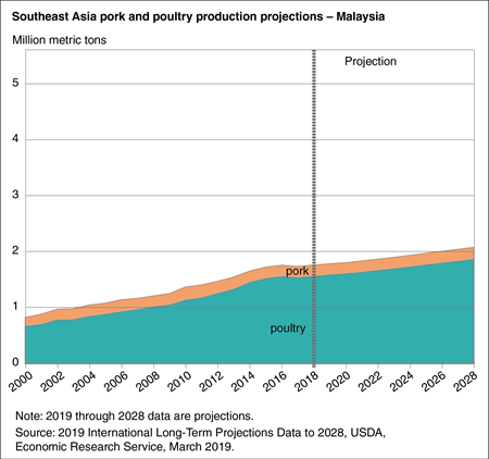 Area chart showing pork and poultry production projections in Malaysia through 2028